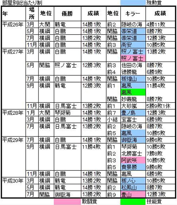 平成26-30A