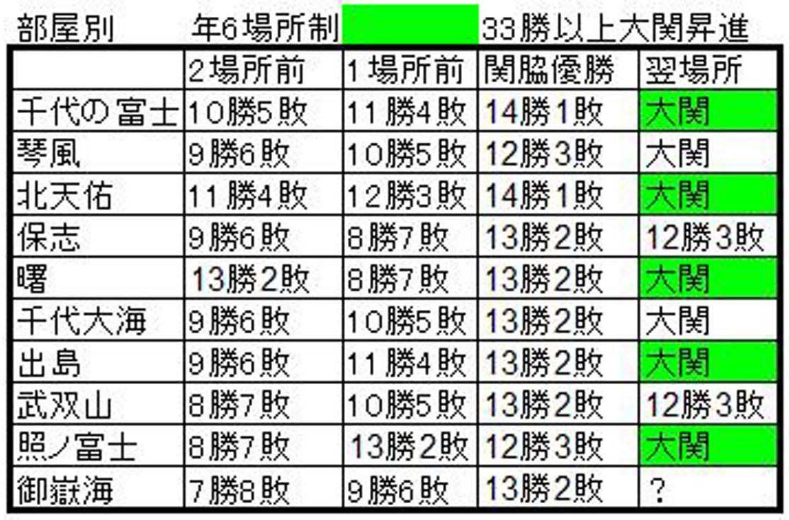 関脇優勝4A