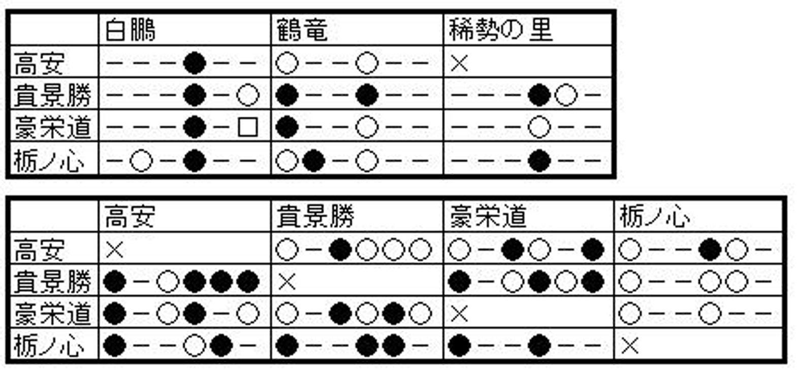 貴景勝&大関リーグA