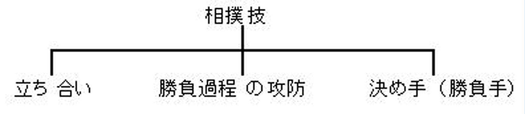相撲技分類a