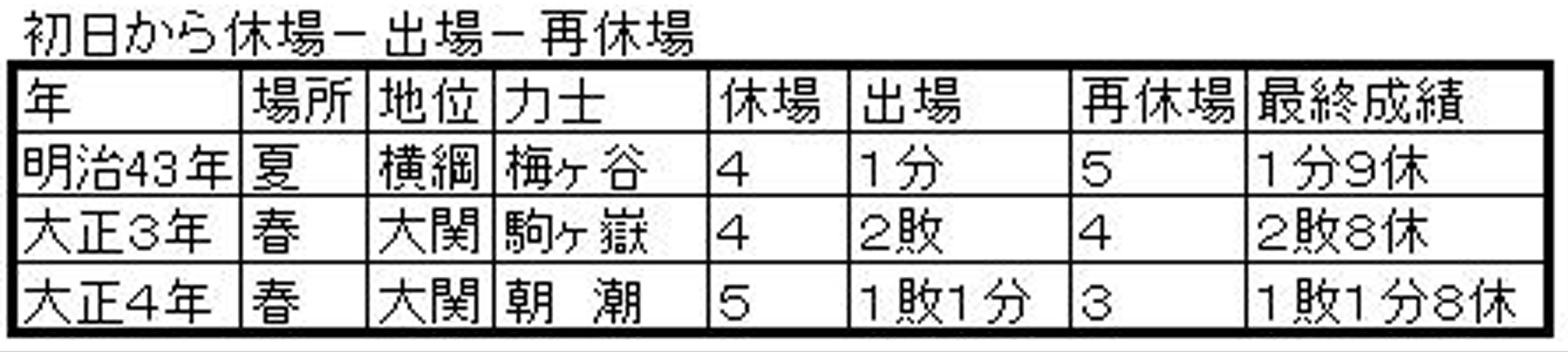 横綱大関の途中出場3A