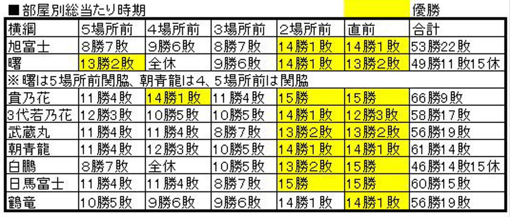 横綱昇進成績3A