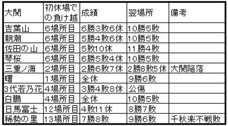 初休場負けこし大関3A
