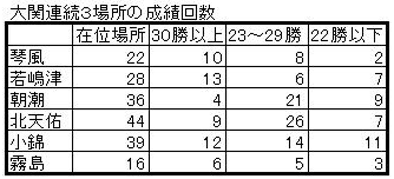 大関50−2A