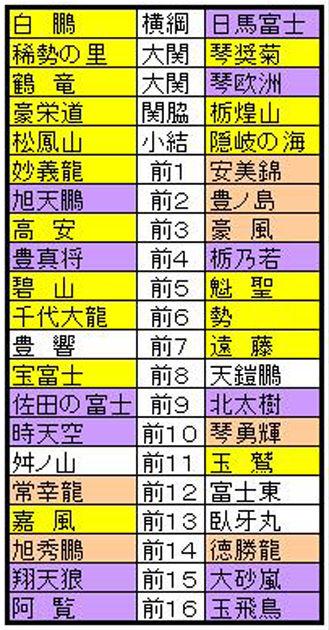 平成25年11月番付A