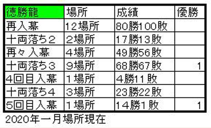 徳勝龍3A
