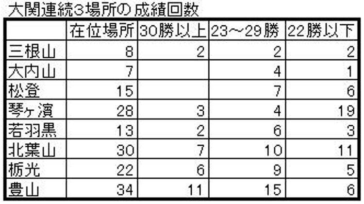 昭和大関20.30A