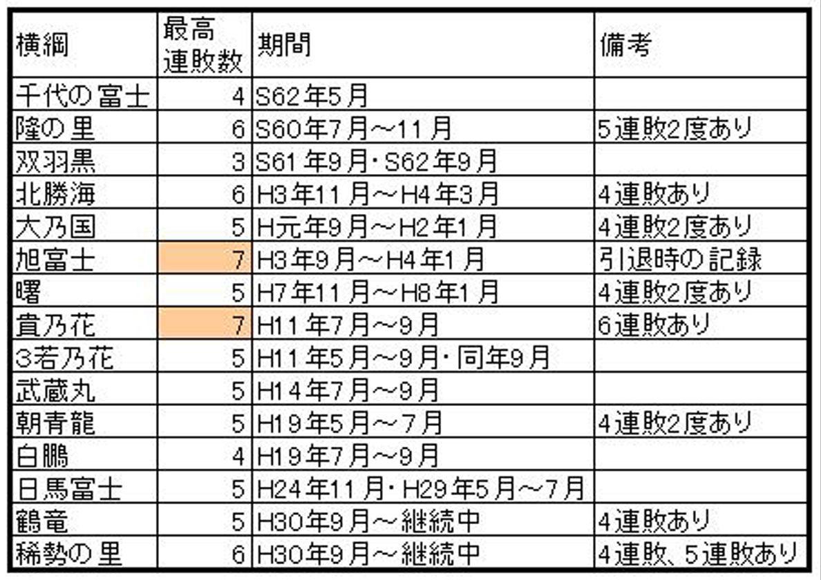 横綱連敗3A