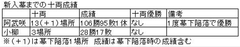 阿武 小柳2A