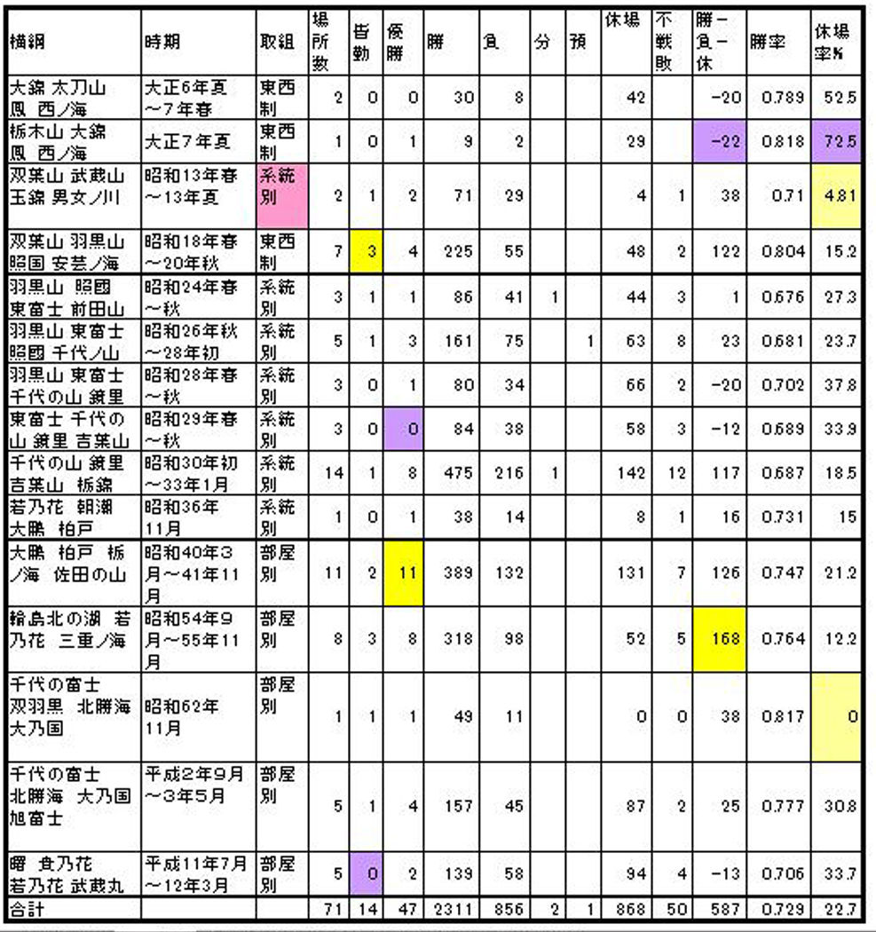 4横綱1A
