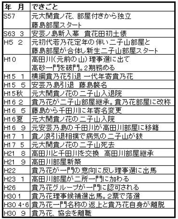 安芸貴乃花年表A