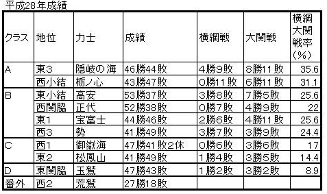 2016年成績A
