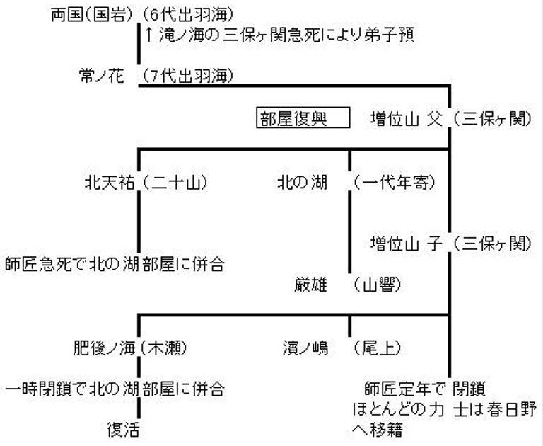 三保ヶ関系統A