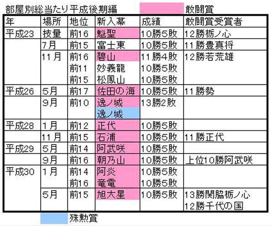 新入幕4A