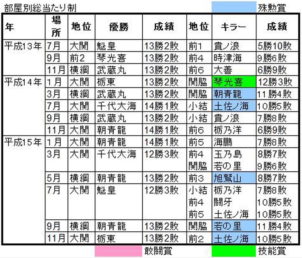 平成13-15A