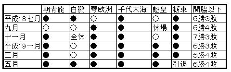 きせの横綱大関戦A