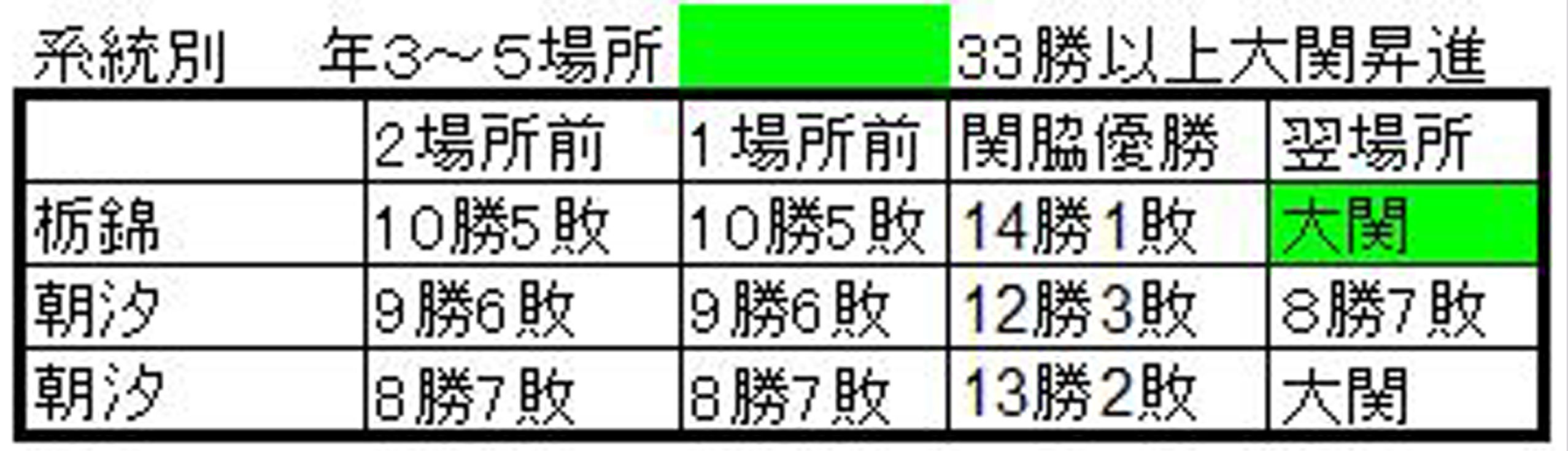 関脇優勝3A