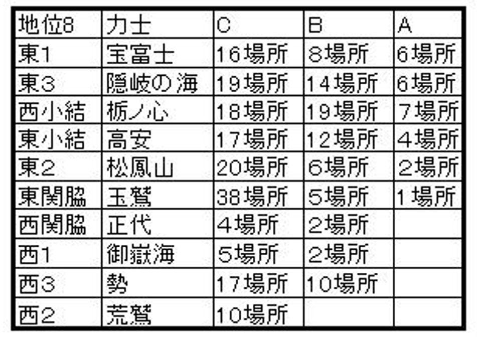 ABC分類A