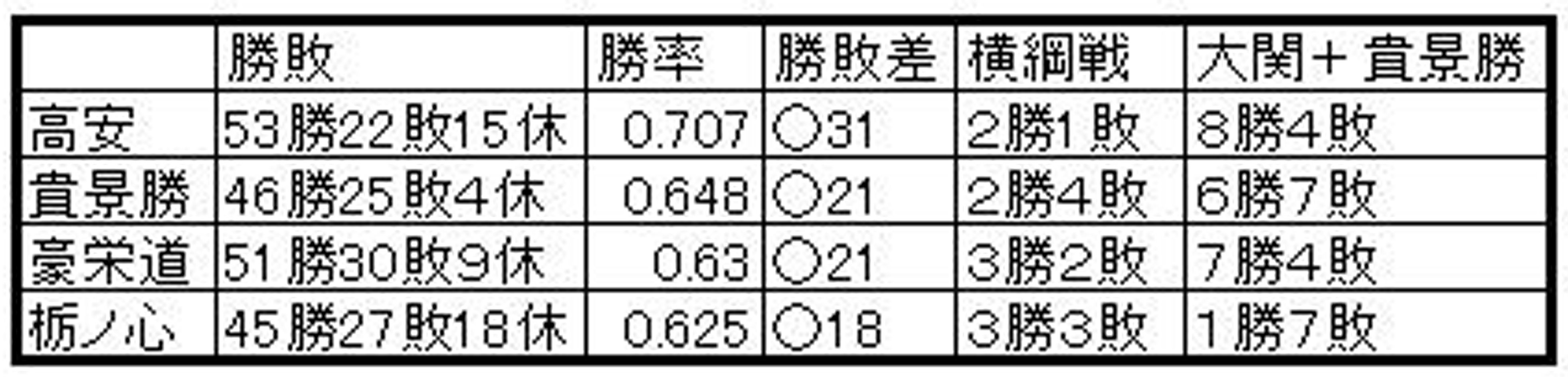 貴景勝&大関A